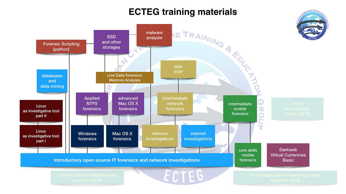 ECTEG. course map small