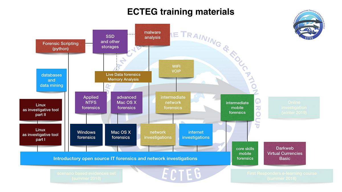 ECTEG course packages map