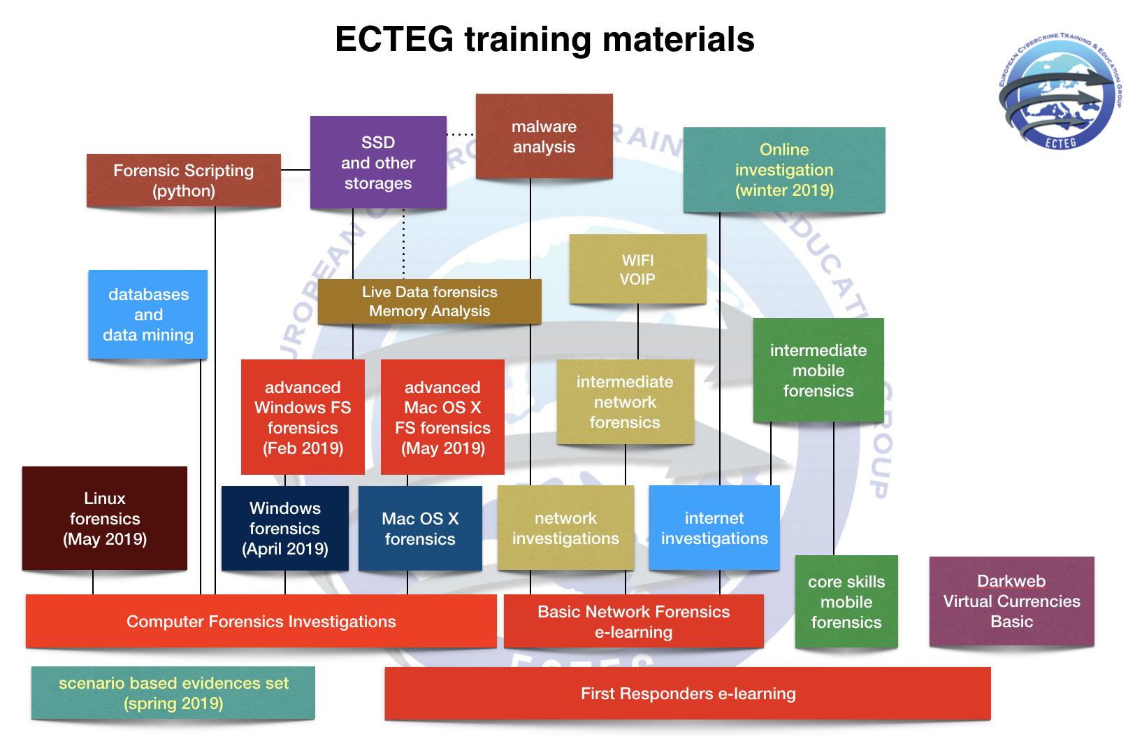 ECTEG_materials_201811