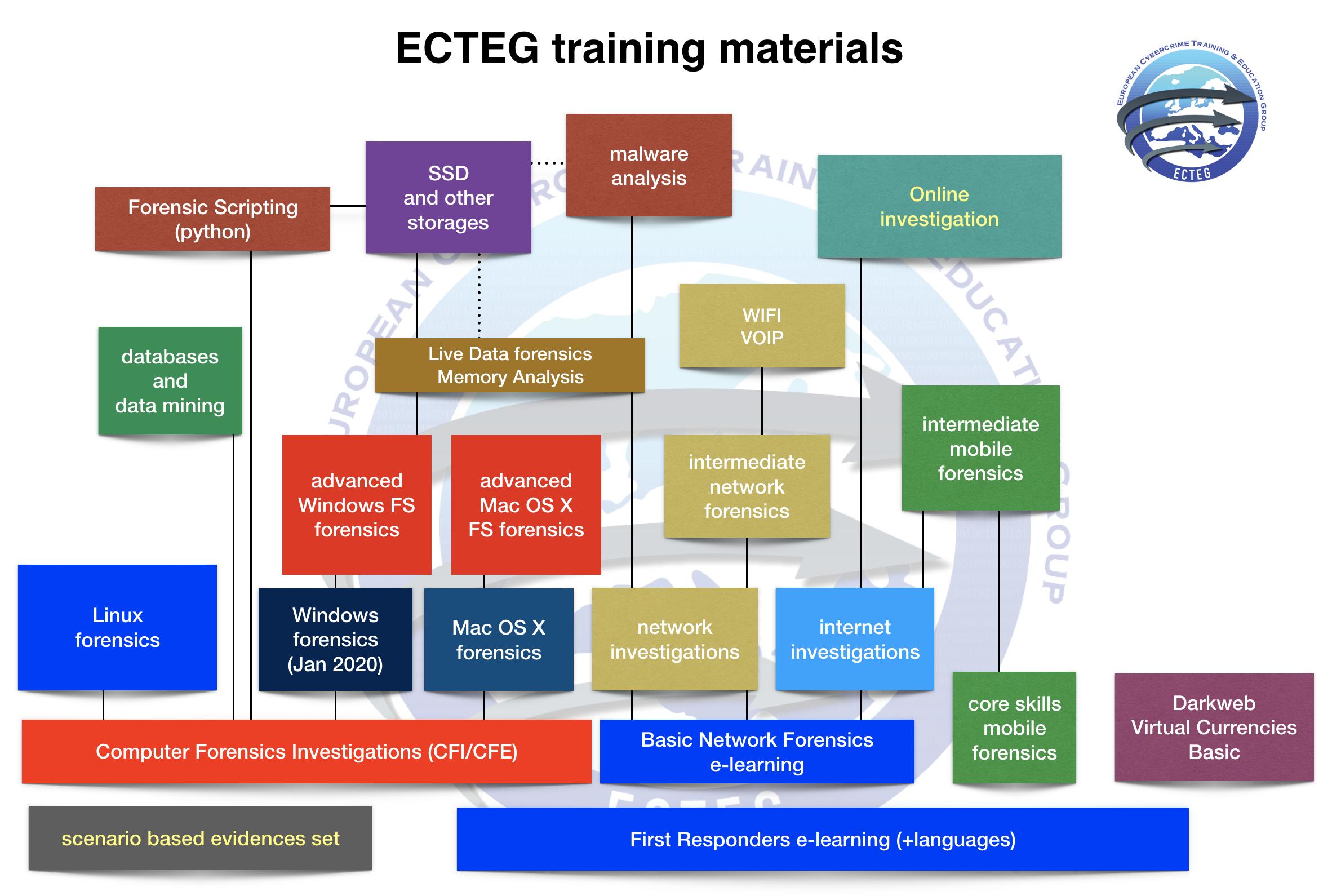 ECTEG_courses_20190801